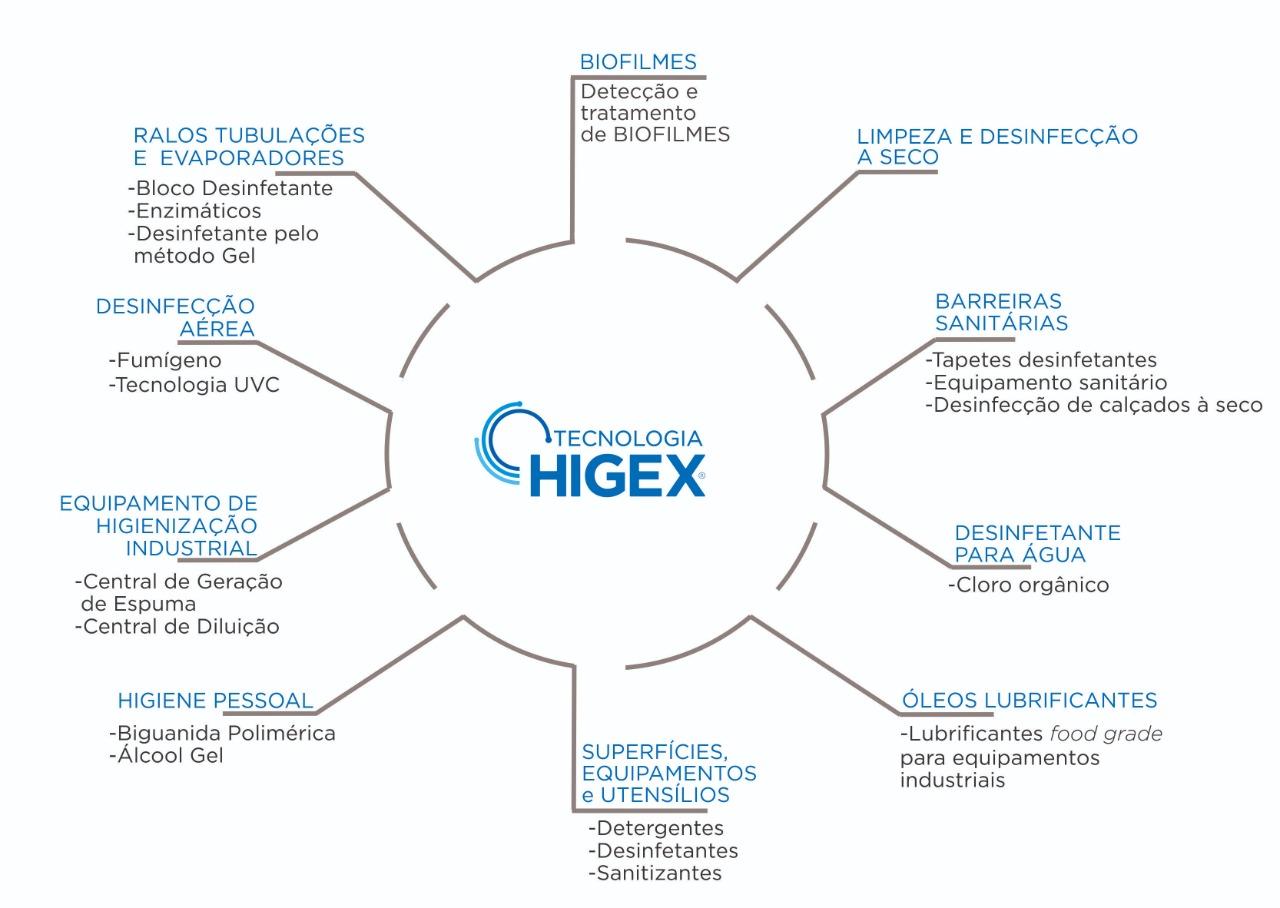Soluções Higex